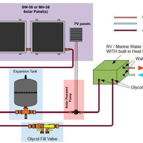 marine glycolSystem