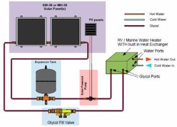 Solar Hot Water Heating Kits