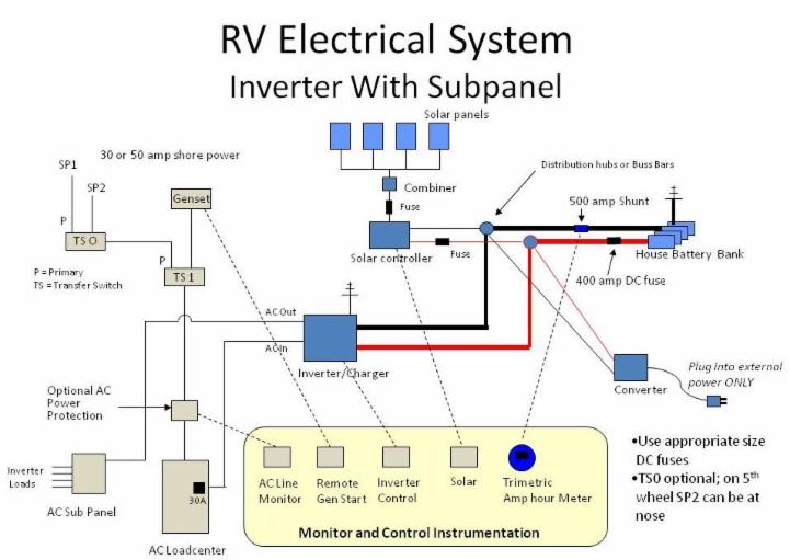 rv power inverter wiring diagram solar installation guide typical wiring examples below