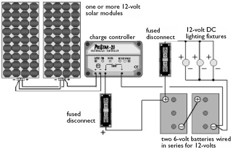 SOLAR INSTALLATION GUIDE -