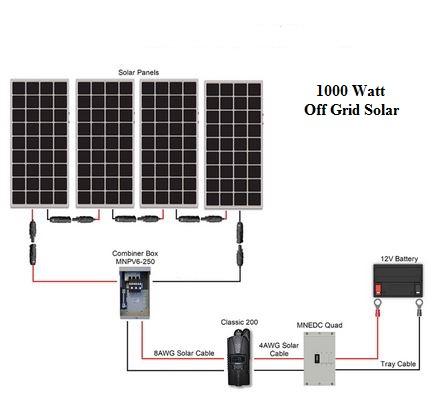 1000 Watt Off Grid Solar Kit