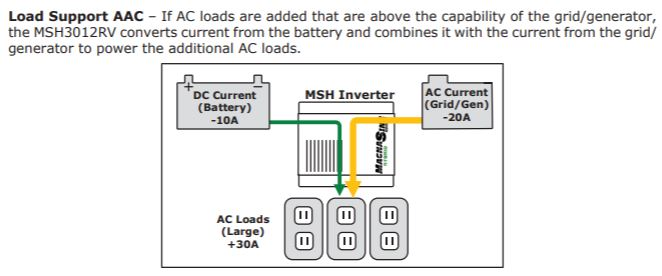 inverter / chargers AAC LOAD