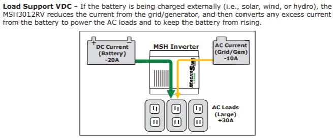 INVERTER / CHARGERS VDC LOAD SUPPORT